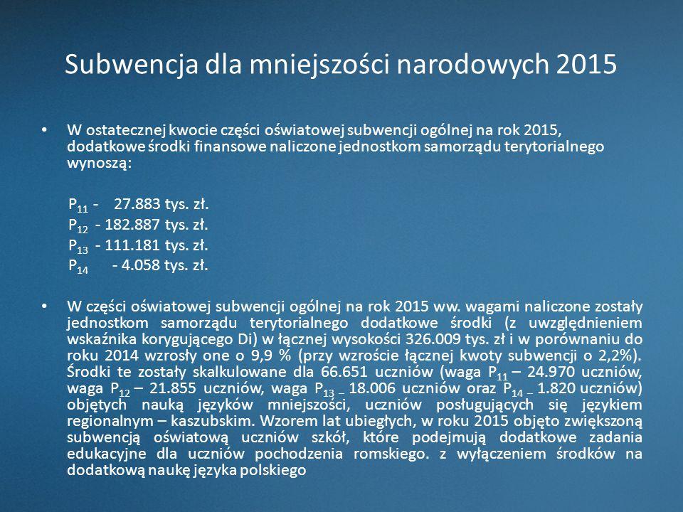 Subwencja dla mniejszości narodowych 2015