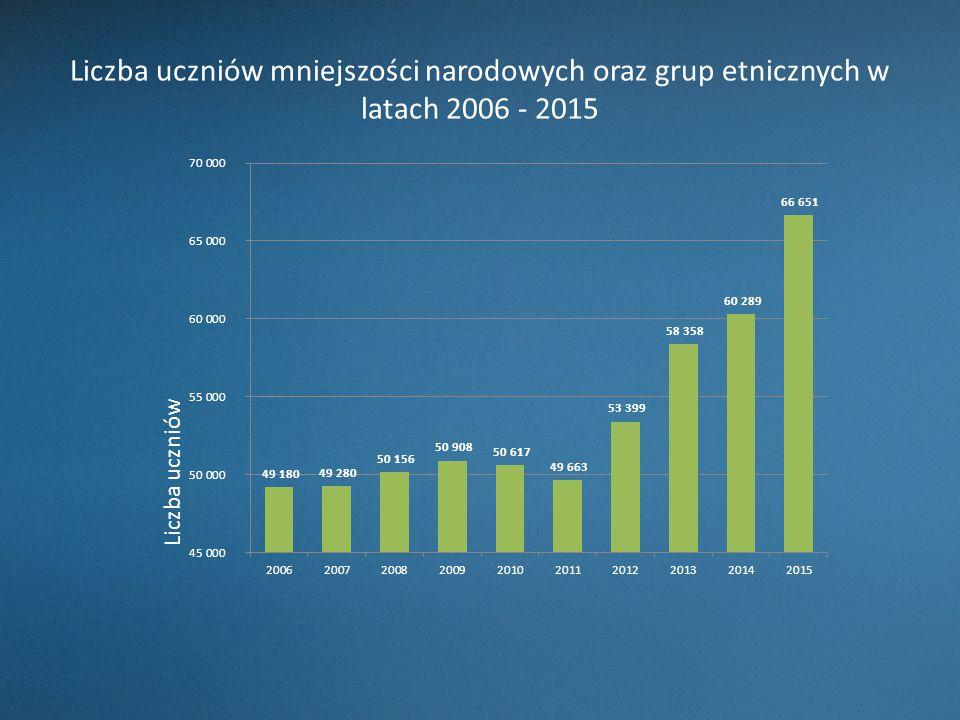 Liczba uczniów mniejszości narodowych oraz grup etnicznych w latach 2006 - 2015