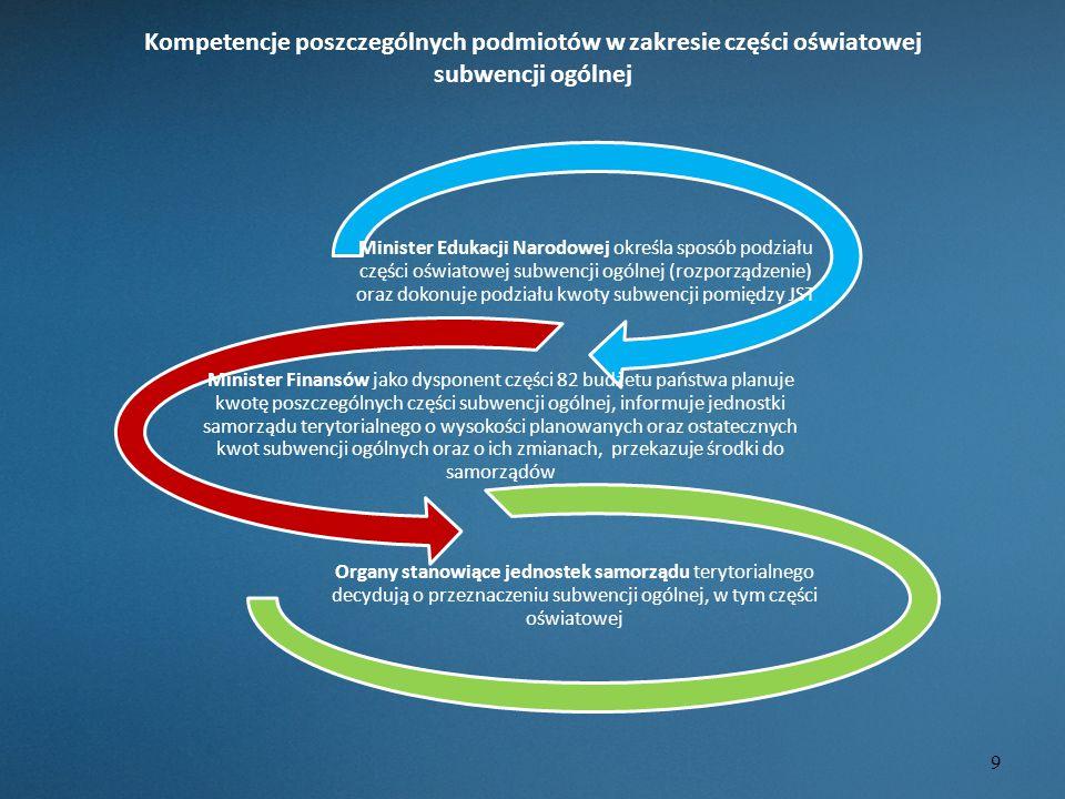 Kompetencje poszczególnych podmiotów w zakresie części oświatowej subwencji ogólnej