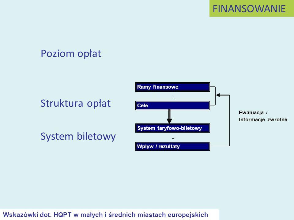 Poziom opłat FINANSOWANIE Struktura opłat System biletowy