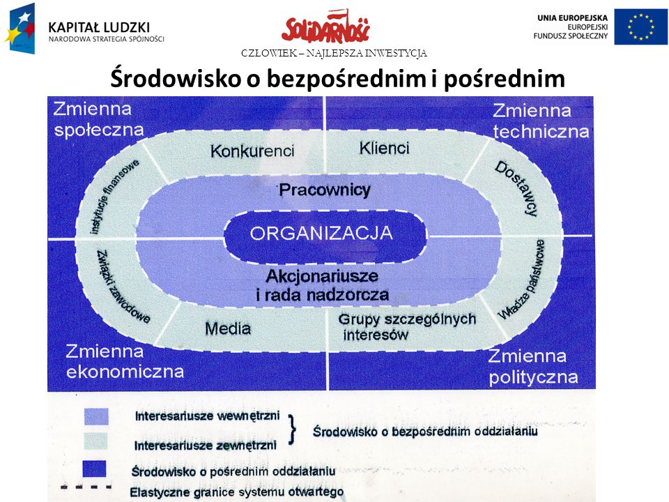 Środowisko o bezpośrednim i pośrednim oddziaływaniu na organizację