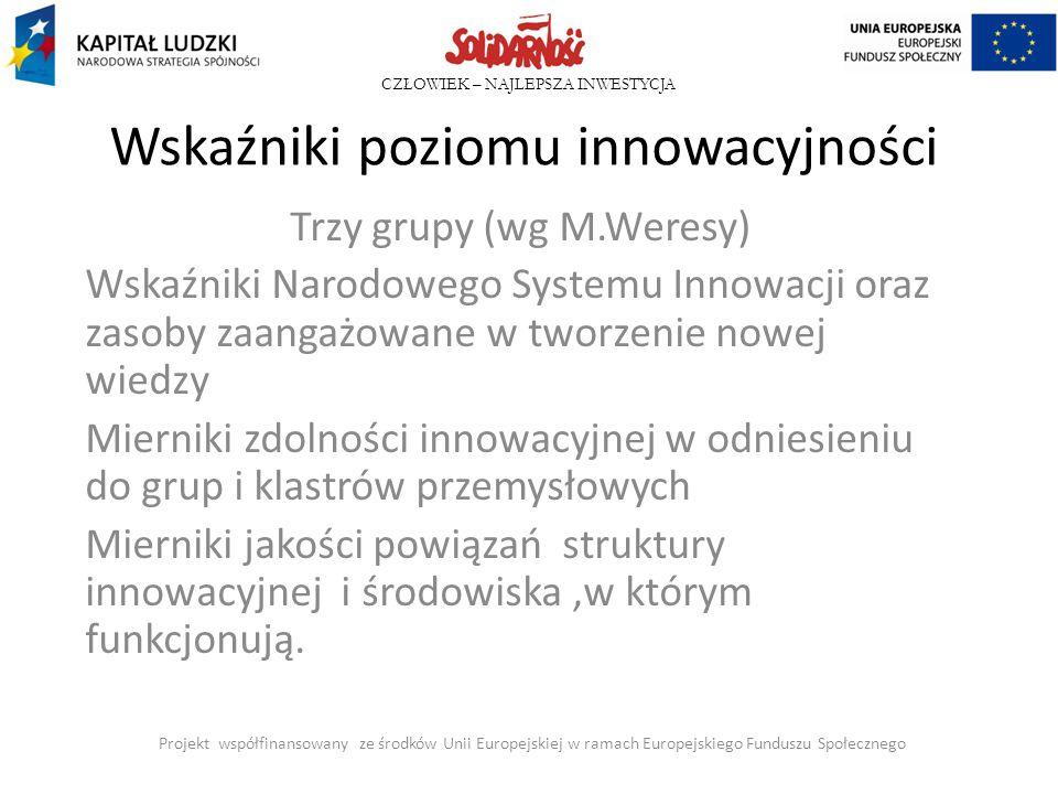 Wskaźniki poziomu innowacyjności