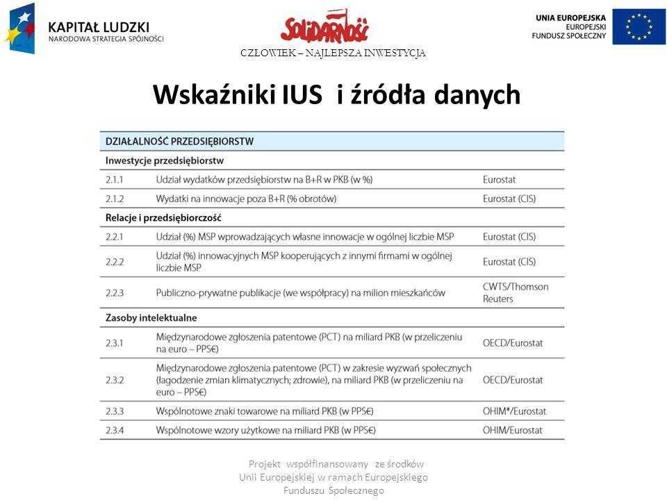 Wskaźniki IUS i źródła danych