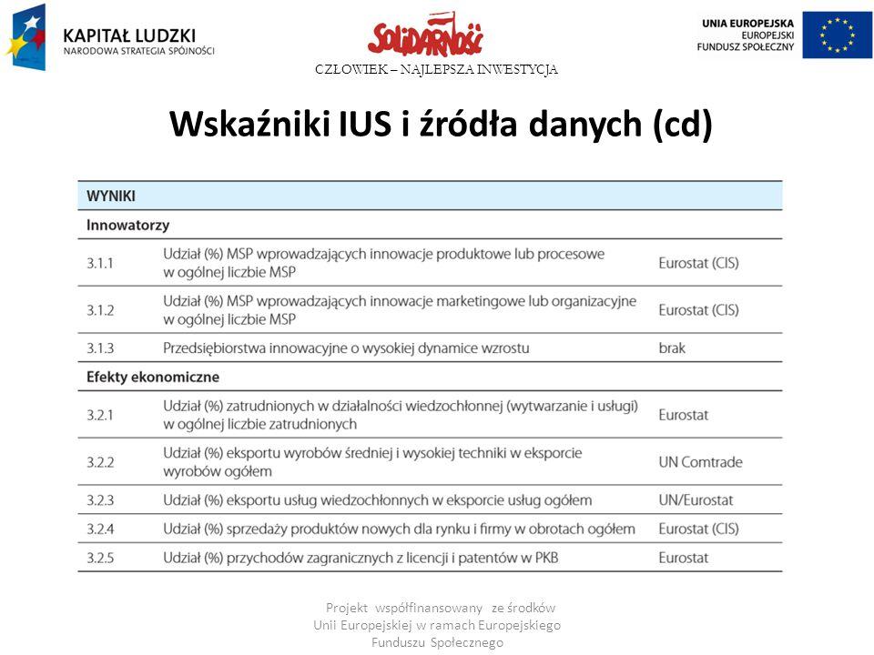 Wskaźniki IUS i źródła danych (cd)