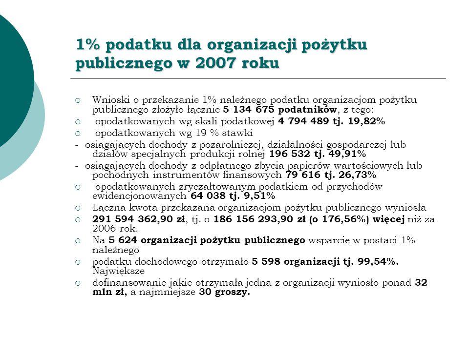 1% podatku dla organizacji pożytku publicznego w 2007 roku