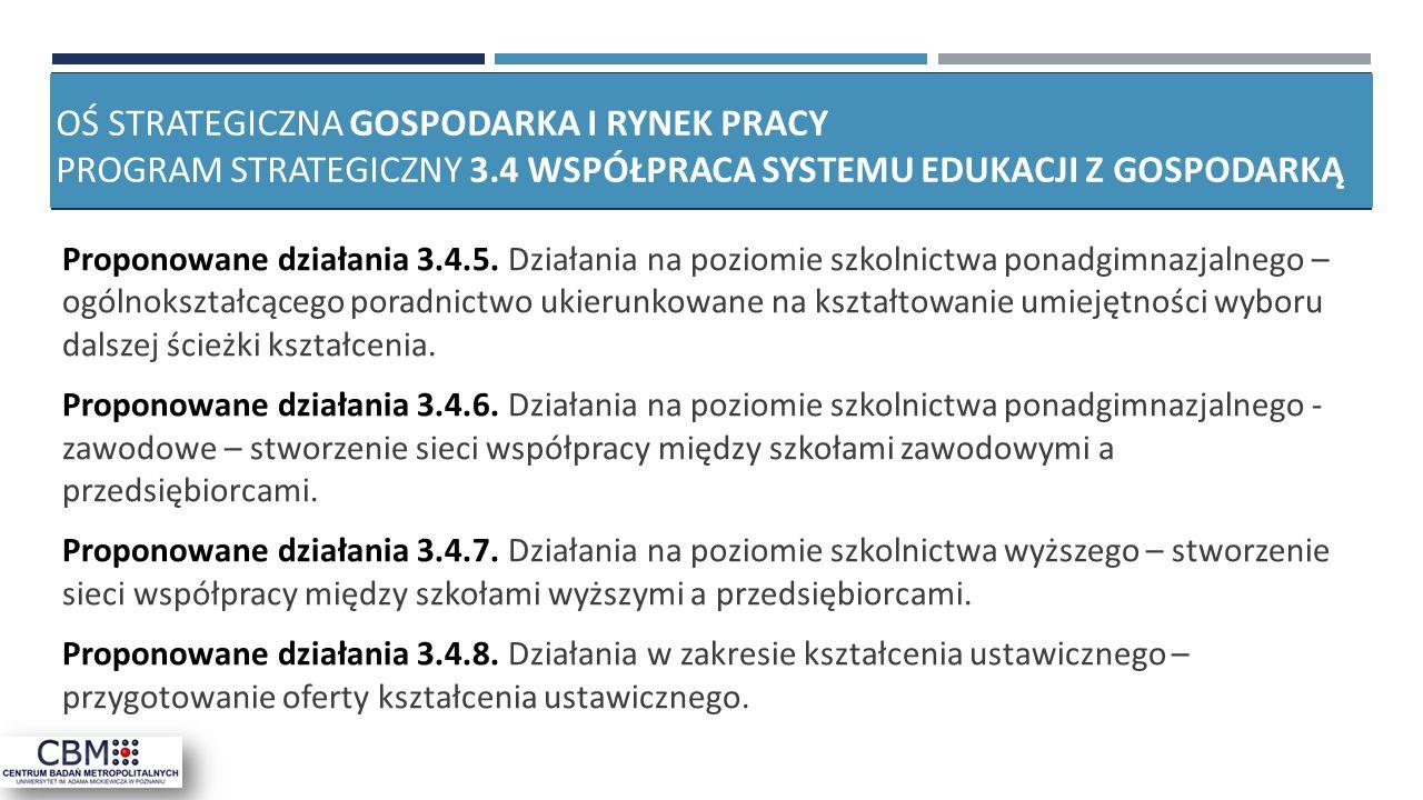 Oś strategiczna gospodarka i rynek pracy Program strategiczny 3
