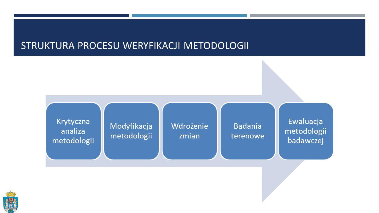 Struktura procesu Weryfikacji metodologii