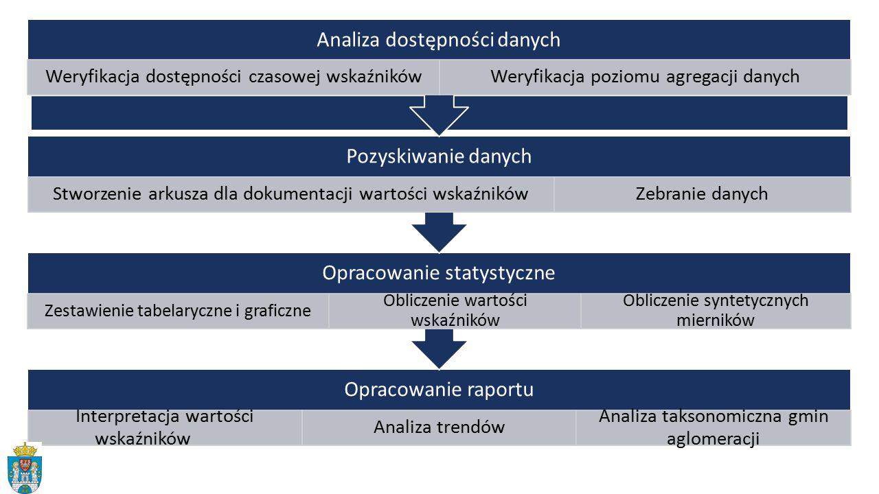 Analiza dostępności danych Pozyskiwanie danych