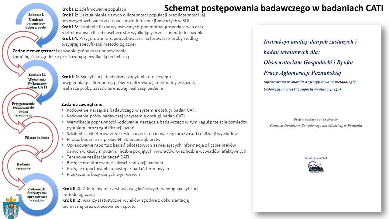 Schemat postępowania badawczego w badaniach CATI