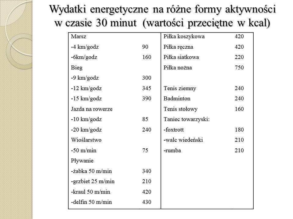 Wydatki energetyczne na różne formy aktywności w czasie 30 minut (wartości przeciętne w kcal)