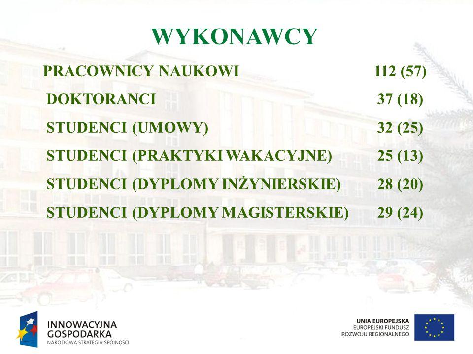 WYKONAWCY PRACOWNICY NAUKOWI 112 (57) DOKTORANCI 37 (18)