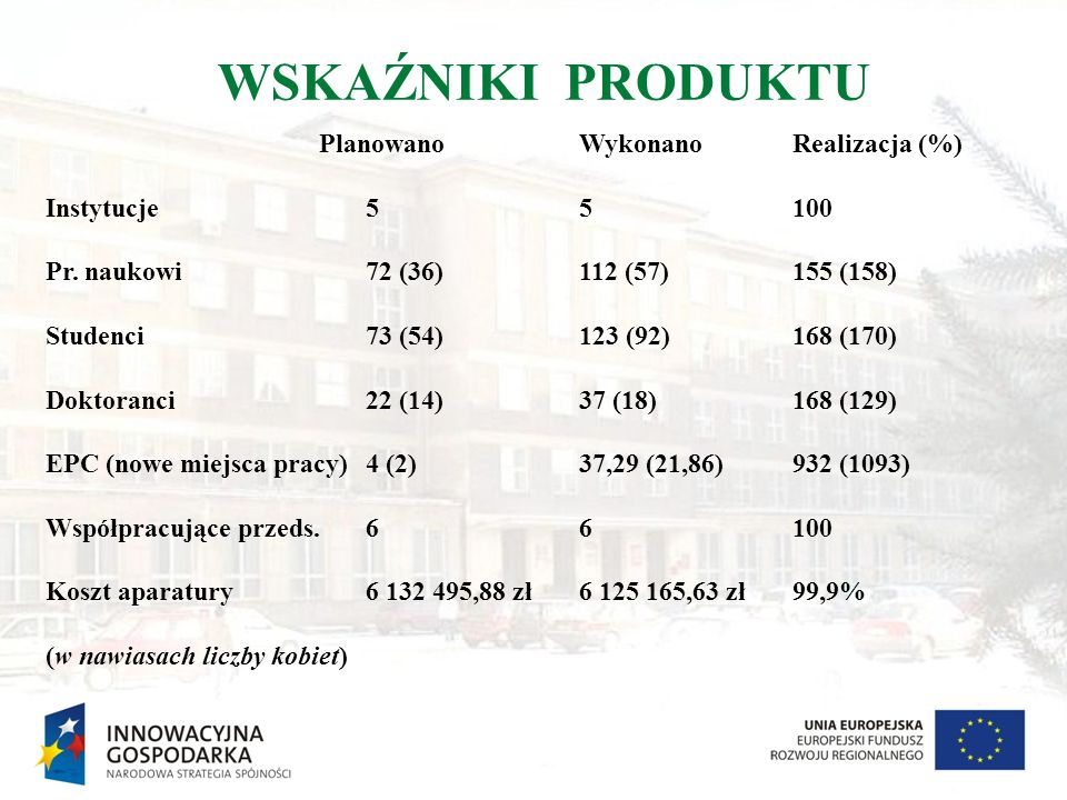WSKAŹNIKI PRODUKTU Planowano Wykonano Realizacja (%)