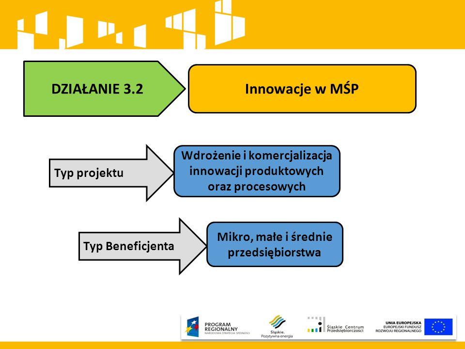 DZIAŁANIE 3.2 Innowacje w MŚP