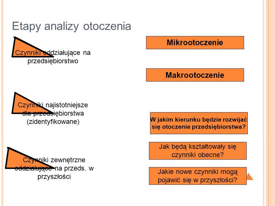 Etapy analizy otoczenia