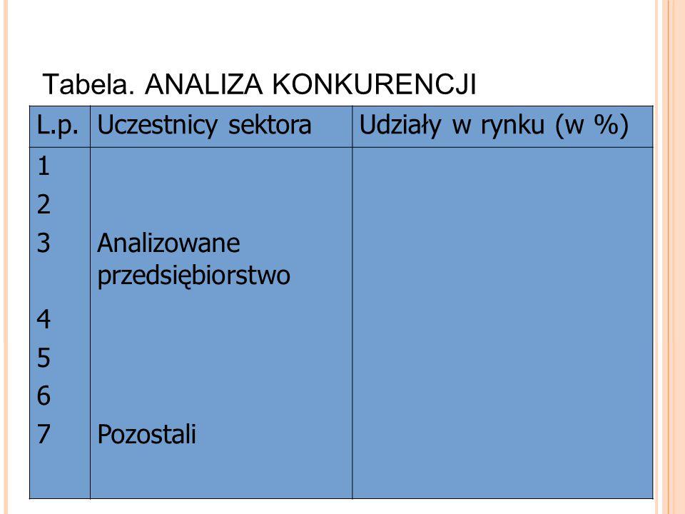 Tabela. ANALIZA KONKURENCJI