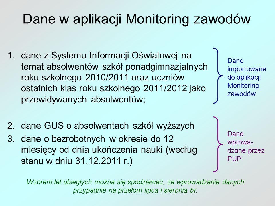 Dane w aplikacji Monitoring zawodów