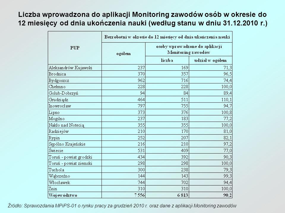 Liczba wprowadzona do aplikacji Monitoring zawodów osób w okresie do 12 miesięcy od dnia ukończenia nauki (według stanu w dniu 31.12.2010 r.)
