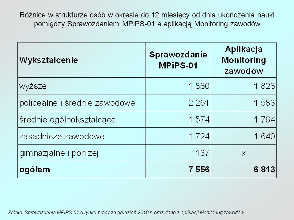 Różnice w strukturze osób w okresie do 12 miesięcy od dnia ukończenia nauki pomiędzy Sprawozdaniem MPiPS-01 a aplikacją Monitoring zawodów