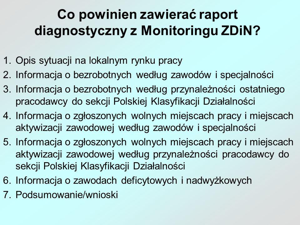 Co powinien zawierać raport diagnostyczny z Monitoringu ZDiN