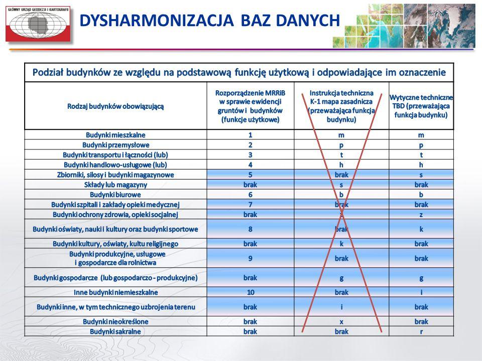 DYSHARMONIZACJA BAZ DANYCH