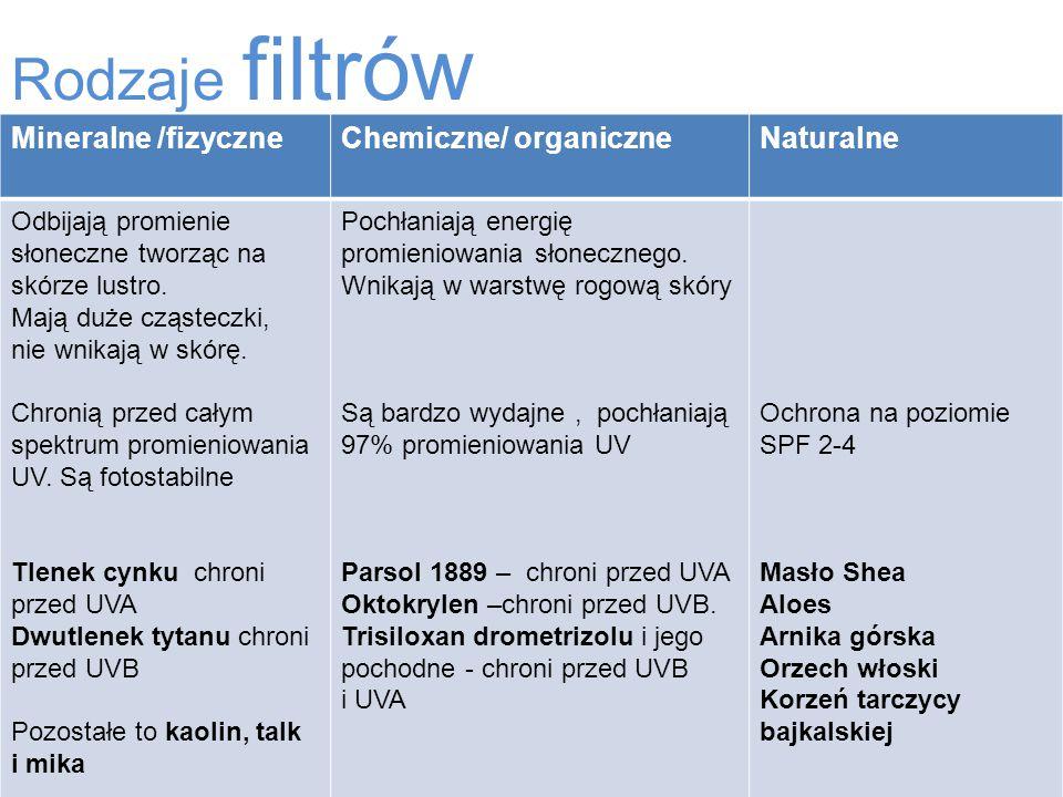 Rodzaje filtrów Mineralne /fizyczne Chemiczne/ organiczne Naturalne