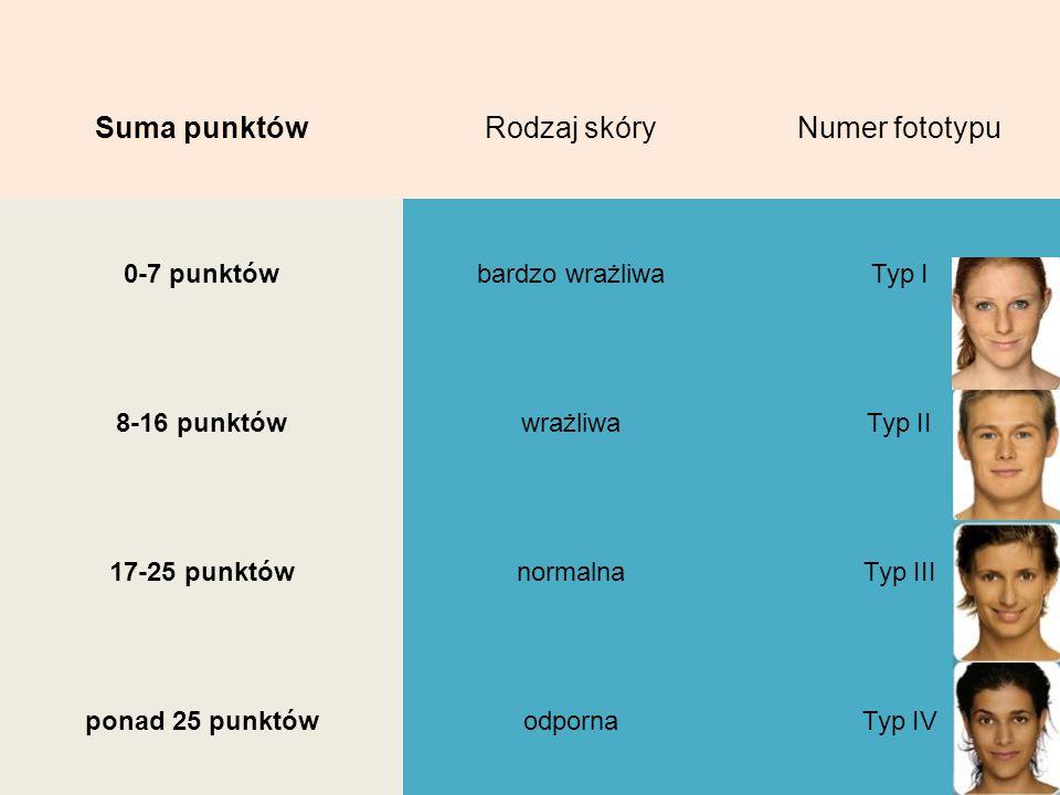 Suma punktów Rodzaj skóry Numer fototypu 0-7 punktów bardzo wrażliwa