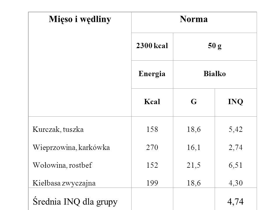 Mięso i wędliny Norma Średnia INQ dla grupy 4,74 2300 kcal 50 g