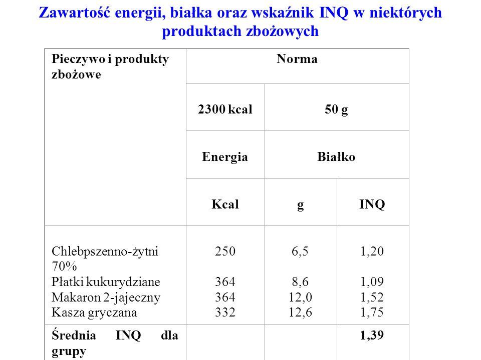 Zawartość energii, białka oraz wskaźnik INQ w niektórych produktach zbożowych