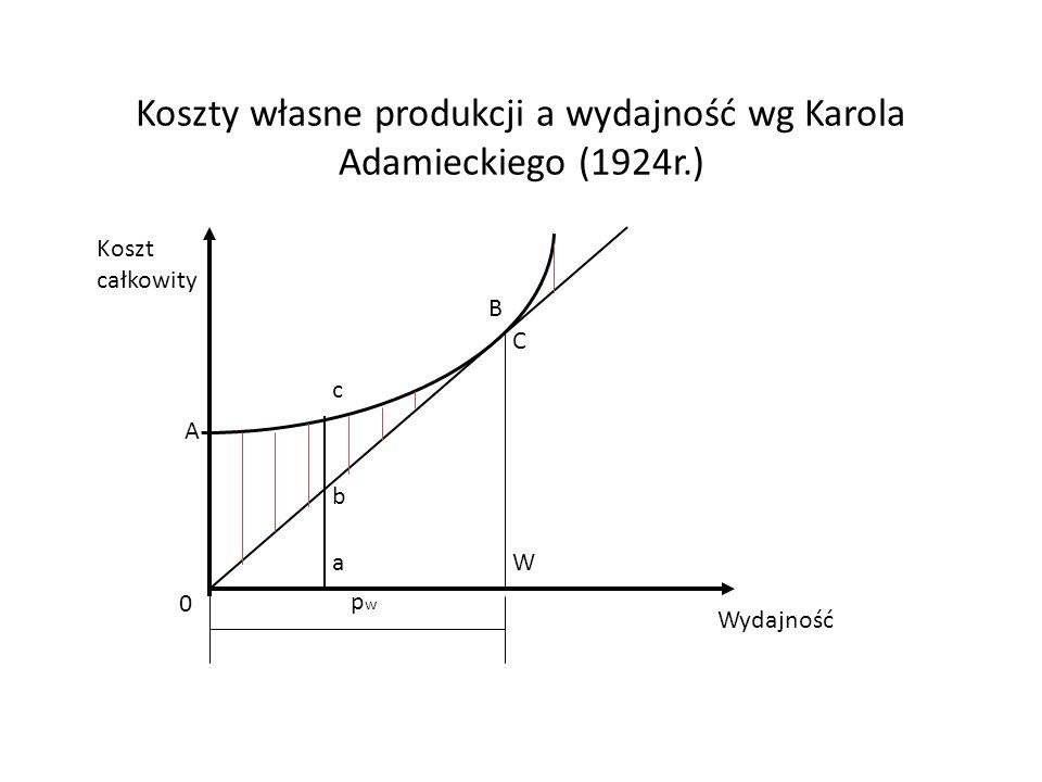 Koszty własne produkcji a wydajność wg Karola Adamieckiego (1924r.)