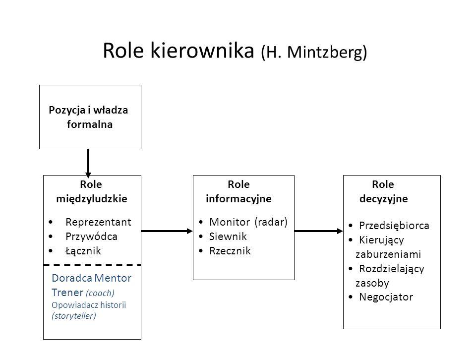 Role kierownika (H. Mintzberg)