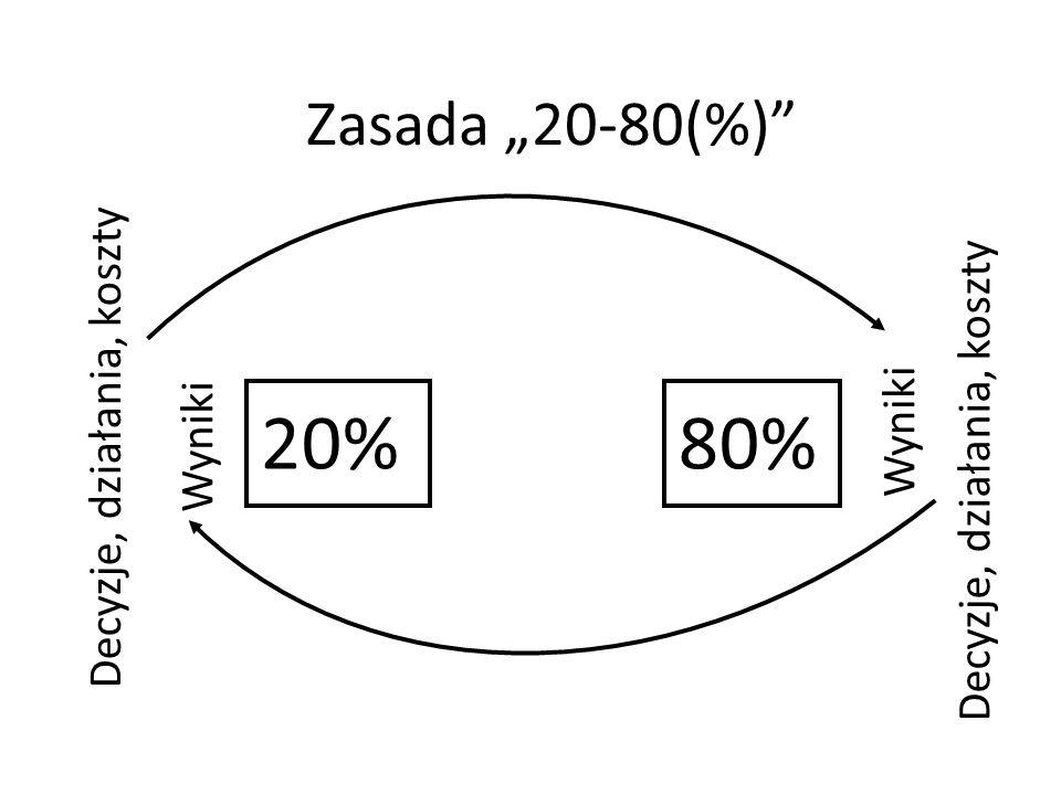 """20% 80% Zasada """"20-80(%) Decyzje, działania, koszty"""
