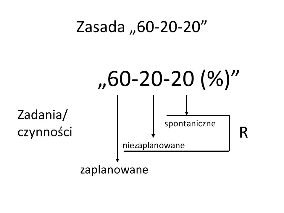 """""""60-20-20 (%) Zasada """"60-20-20 R Zadania/ czynności zaplanowane"""