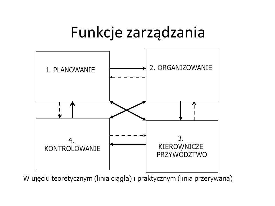 Funkcje zarządzania 2. ORGANIZOWANIE 1. PLANOWANIE 4. KONTROLOWANIE 3.