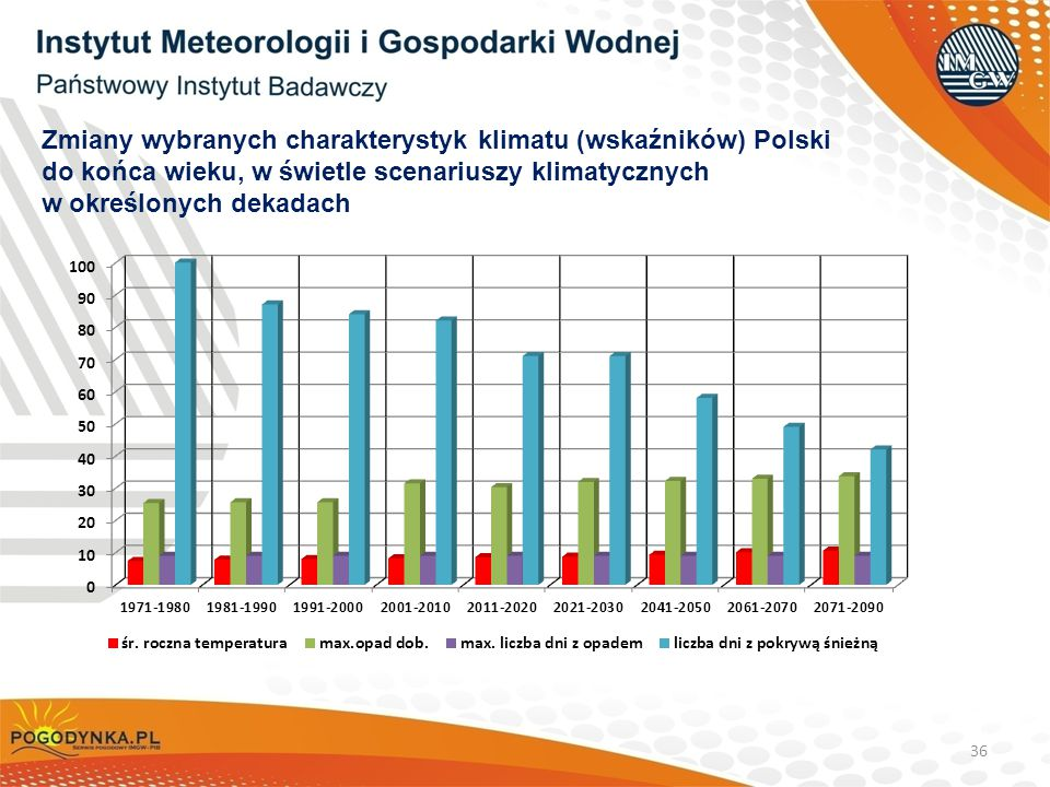 Zmiany wybranych charakterystyk klimatu (wskaźników) Polski