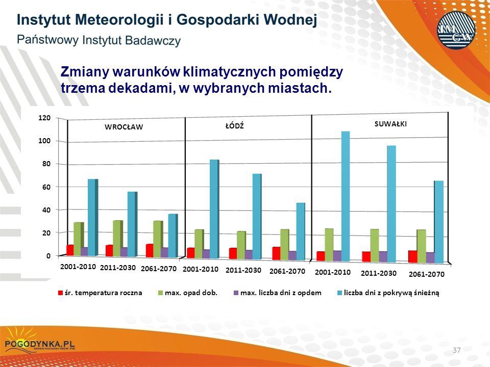 Zmiany warunków klimatycznych pomiędzy trzema dekadami, w wybranych miastach.