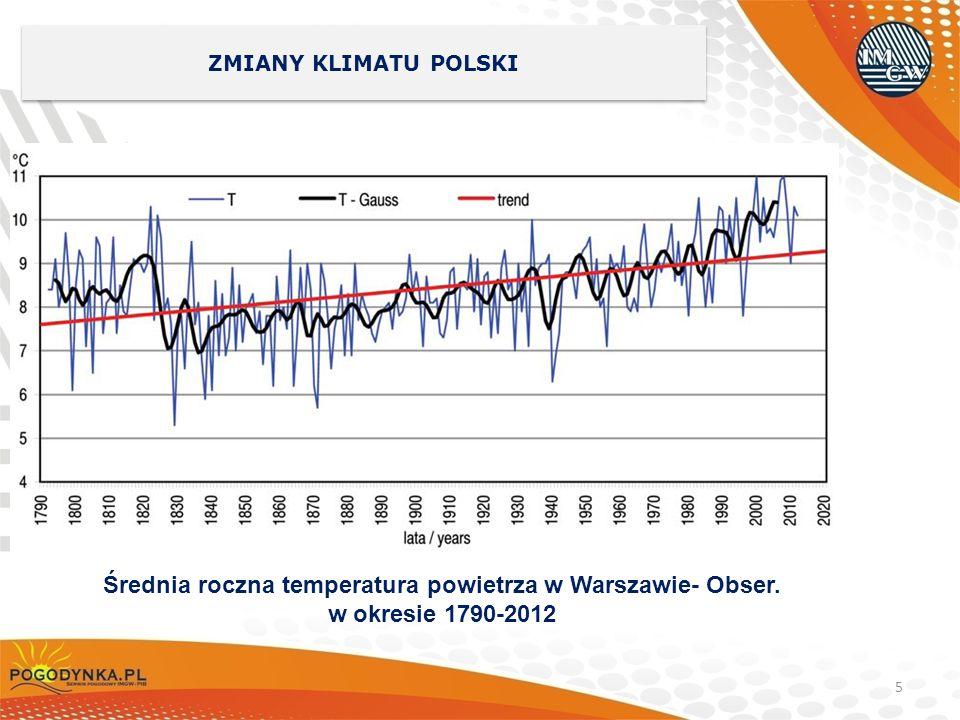 Średnia roczna temperatura powietrza w Warszawie- Obser.