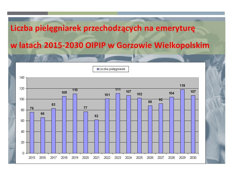 Liczba pielęgniarek przechodzących na emeryturę w latach 2015-2030 OIPIP w Gorzowie Wielkopolskim