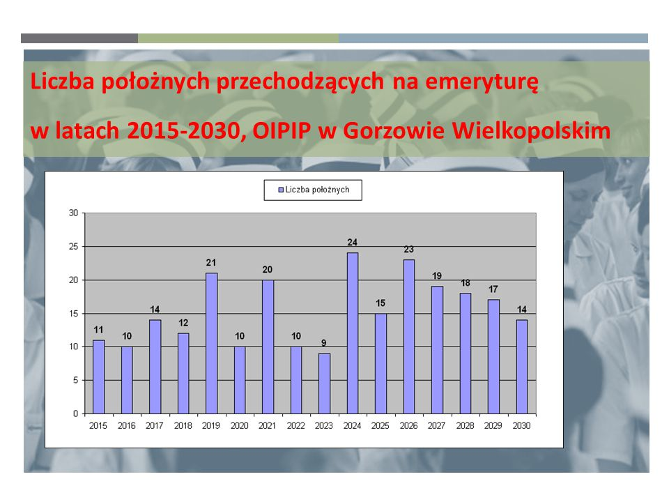 Liczba położnych przechodzących na emeryturę w latach 2015-2030, OIPIP w Gorzowie Wielkopolskim