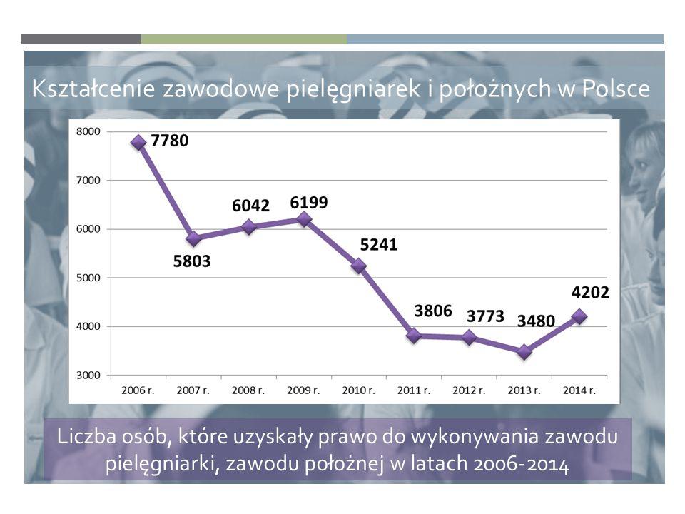 Kształcenie zawodowe pielęgniarek i położnych w Polsce