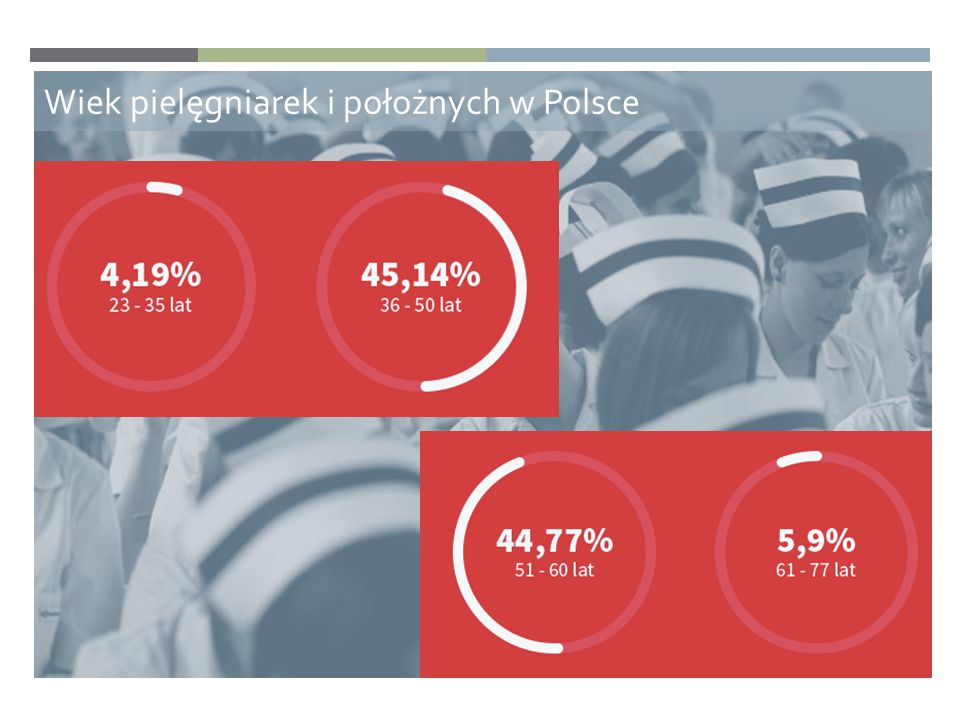 Wiek pielęgniarek i położnych w Polsce