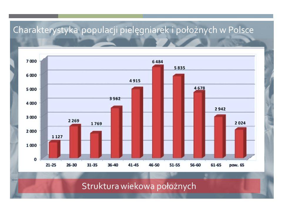 Charakterystyka populacji pielęgniarek i położnych w Polsce