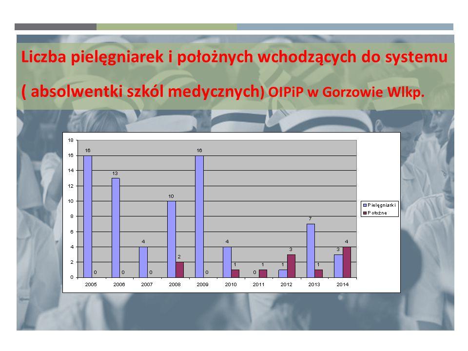 Liczba pielęgniarek i położnych wchodzących do systemu ( absolwentki szkól medycznych) OIPiP w Gorzowie Wlkp.