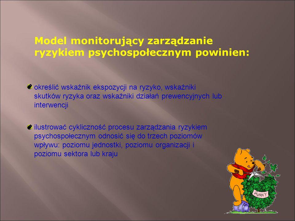 Model monitorujący zarządzanie ryzykiem psychospołecznym powinien: