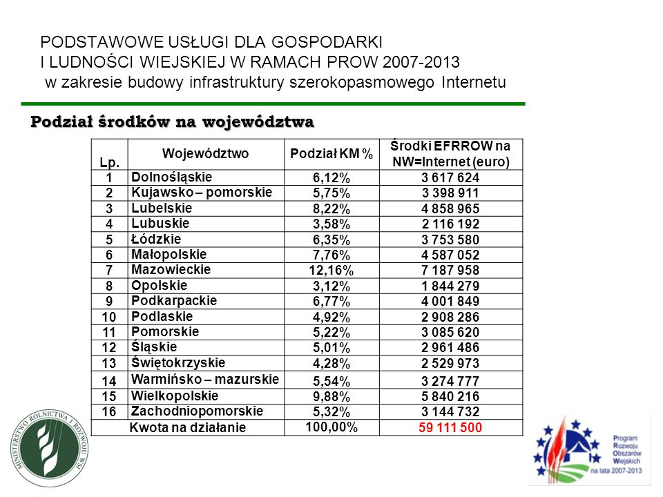 Środki EFRROW na NW=Internet (euro)
