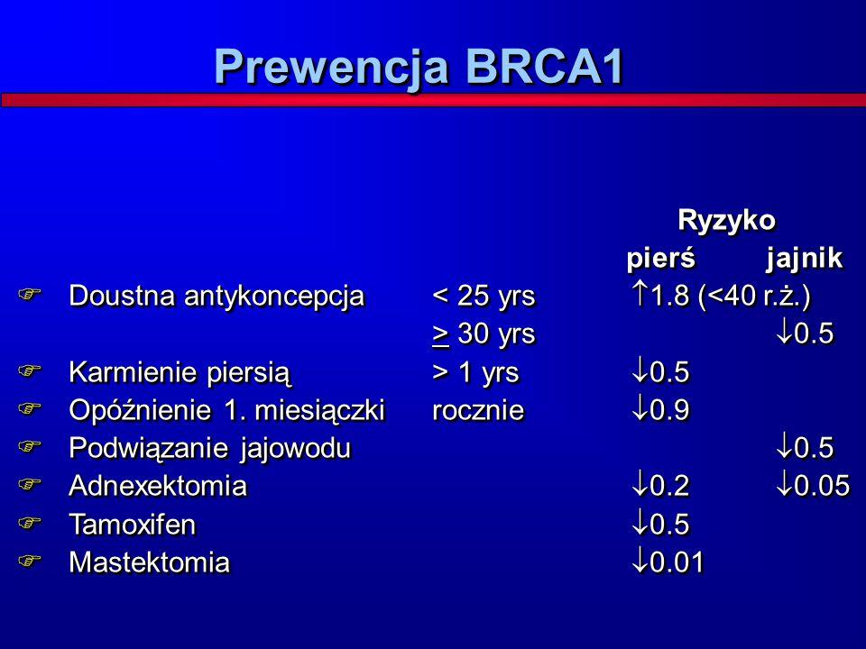 Prewencja BRCA1 Ryzyko pierś jajnik