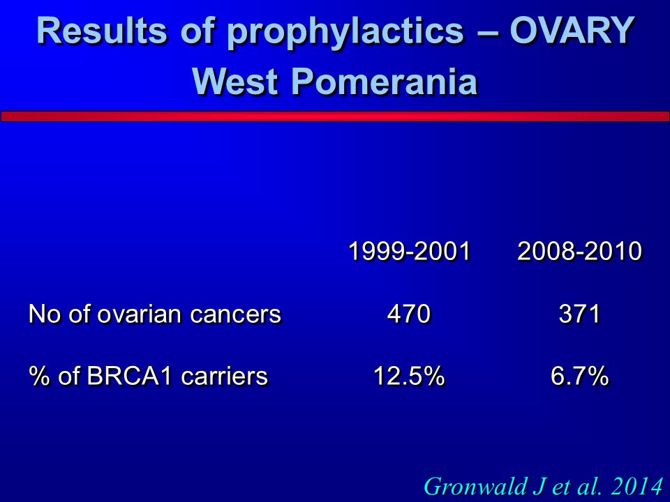 Results of prophylactics – OVARY