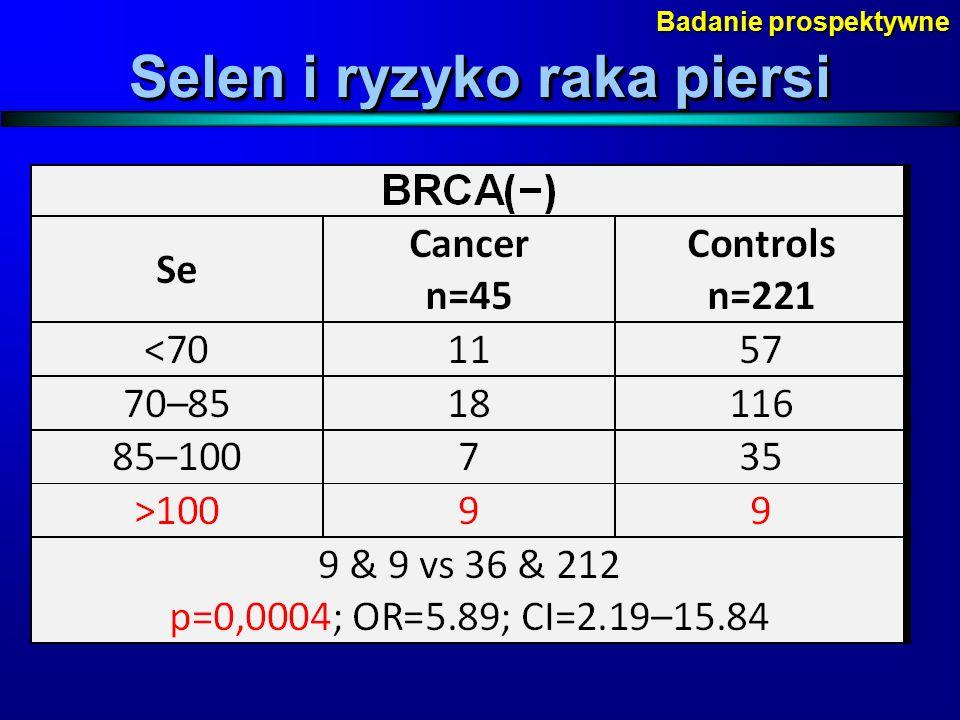 Selen i ryzyko raka piersi