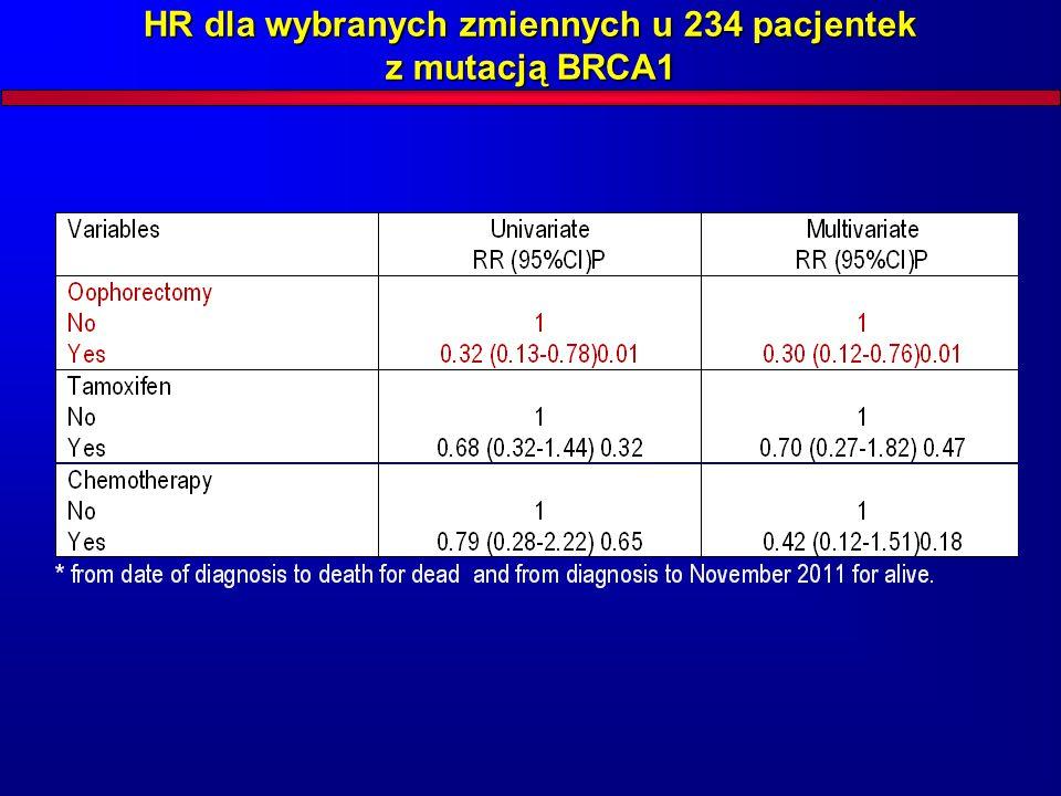 HR dla wybranych zmiennych u 234 pacjentek z mutacją BRCA1