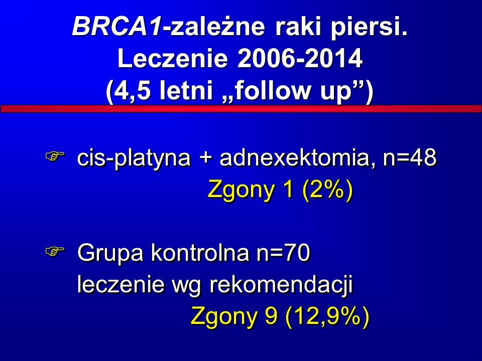 """BRCA1-zależne raki piersi. Leczenie 2006-2014 (4,5 letni """"follow up )"""