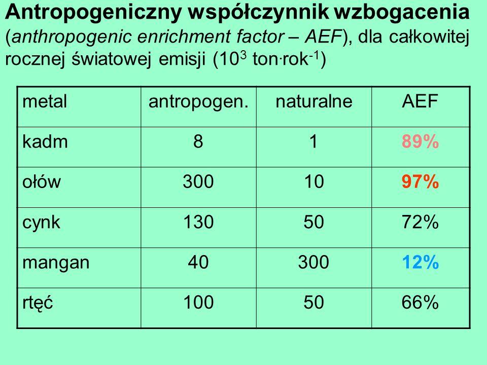 Antropogeniczny współczynnik wzbogacenia (anthropogenic enrichment factor – AEF), dla całkowitej rocznej światowej emisji (103 ton.rok-1)
